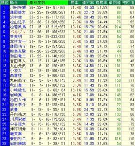 小倉競馬場リーディング騎手と小倉競馬場データ