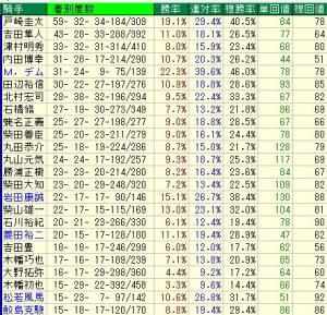 新潟競馬場リーディング騎手と新潟競馬場データ