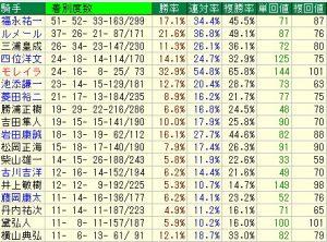 札幌競馬場リーディング騎手と札幌競馬場データ