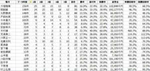名古屋競馬場騎手全体データ