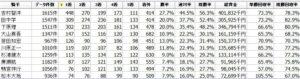 園田競馬場全体データ