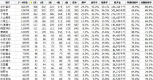 園田競馬場騎手データ