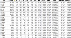 過去3年の盛岡競馬場データ