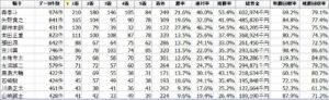 船橋競馬場全体データ