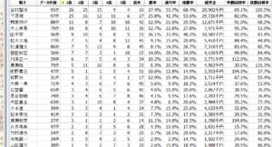 姫路競馬騎手データ